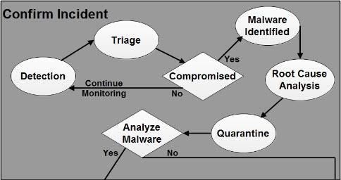 Triage Practical Solution – Malware Event – Prefetch $MFT IDS